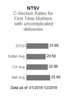 Sutter                      Tracy Community Hospital averaged 23.60 in the NTSV - C-section rates for first time                      mothers with uncomplicated deliveries. This is compared to the Sutter Health average                      of 20.50, the California average of 22.90 and the national average of 25.60. The data                      is as of: 1/2019-12/2019.