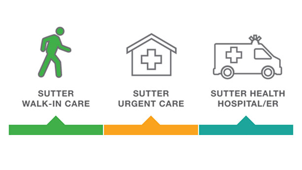 Walk-In Care vs. Urgent Care
